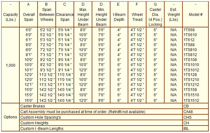 1K Stainless Steel Gantry Crane chart