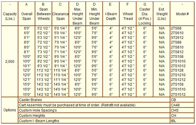 2K Stainless Steel Gantry Crane chart